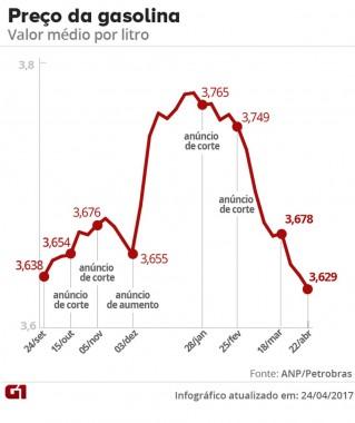 preco-da-gasolina-cai-ao-menor-valor-em-16-meses-aponta-anp1