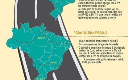 Conheça o ABC das rodovias brasileiras