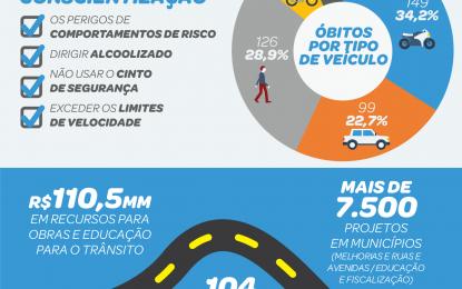 São Paulo registra nova redução em fatalidades no trânsito