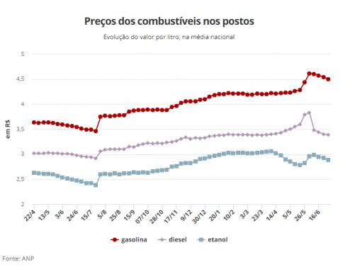 51c4877d5e Nesta semana, a Petrobras elevou o preço da gasolina nas refinarias em  aproximadamente 4%. O repasse ou não para o consumidor final depende dos  postos.