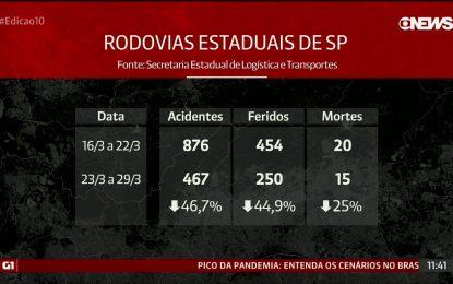 Acidentes de trânsito nas rodovias caem 46,7% durante quarentena em SP